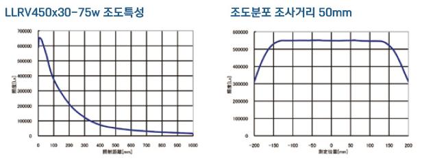 llrv_graph