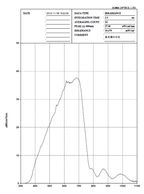 tlc190_graph