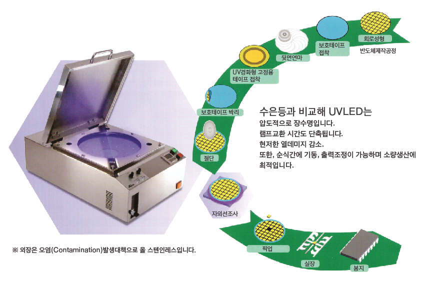 uv_wafer_process