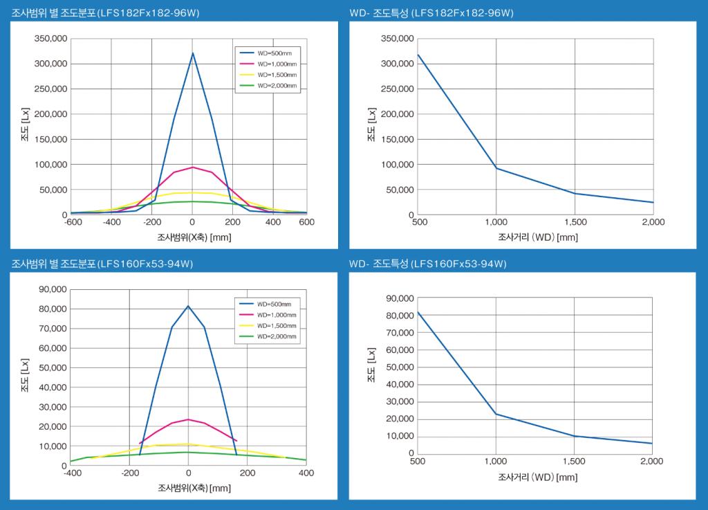 LFS_data_graph